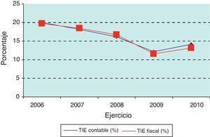 TIE contable y fiscal empresas no grupo. Fuente: Agencia Tributaria.