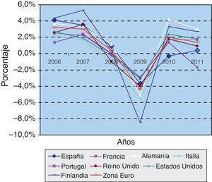 Variación anual del PIB.