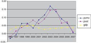 GDP and real housing price growth during the period 1996–2007. GDP: Gross Domestic Product growth in real terms; PVMV: Housing price growth in real terms according to the Housing Ministry (Ministerio de la Vivienda); PVST: Housing price growth in real terms according to the Appraisal Society (Sociedad de Tasación).