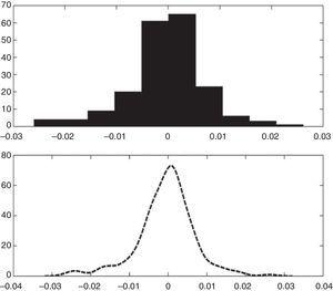 Histogram and kernel density of AC Responsable 30 FI.
