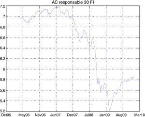 Time series of AC Responsable30 FI.