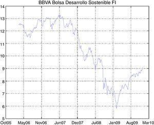 Time series of BBVA Bolsa Desarrollo Sostenible FI.