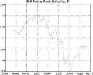 Time series of BNP Paribas Solidaridad FI.