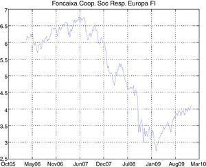 Time series of Foncaixa Coop. Soc. Resp. Europa FI.