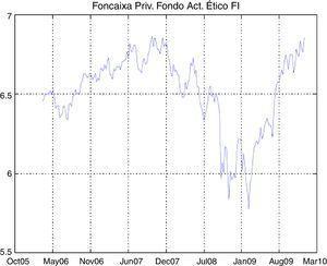Time series of Foncaixa Priv. Fondo Act. Ético FI.