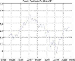 Time series of Fondo Solidario ProUnicef FI.