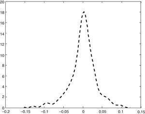 Kernel density for Banif Estructurado FI.