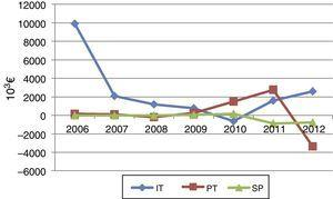 "Evolution of ""other accounts receivable"" adjustment – years 2006 to 2012."