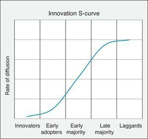 The innovation S-curve (adapted from Rogers, 2003).