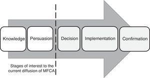 The innovation-decision process (adapted from Rogers, 2003).