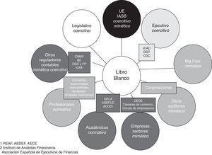 Influencia de los grupos de presión en el Libro Blanco en función de los resultados del análisis. Fuente: elaboración propia.