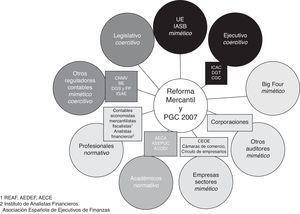 Influencia de los grupos de presión en la reforma mercantil y en la elaboración del PGC 2007 en función de los resultados del análisis. Fuente: elaboración propia.