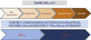 Consumo de coste en cada fase del LCC.