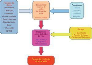 Proceso genérico de estimación del LCC.