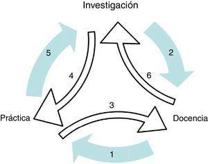 Los 6 arcos del triángulo investigación-docencia-práctica. Fuente: adaptado de Kaplan (1989).