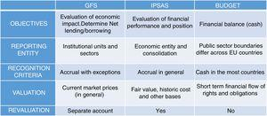 Main conceptual differences between the three public accounting systems.