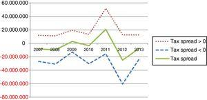 Time series of positive and negative tax spreads.