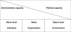 Components and levels of institutional capacity.
