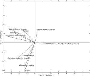 Representation of environmental performance indicators.