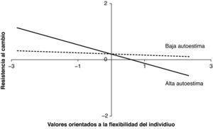 Interacción de los valores de flexibilidad individual y la autoestima sobre la resistencia al cambio.