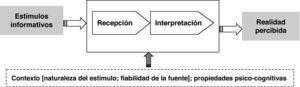 Proceso de percepción directa. Fuente: elaboración propia.