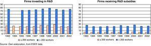 Distribution by size of firms investing in R&D and of firms receiving public R&D subsidies (as % of total) 1993-2002.