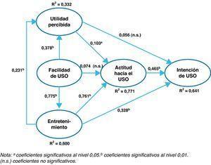 Modelo de ecuaciones estructurales. a Coeficientes significativos al nivel 0,05. b Coeficientes significativos al nivel 0,01. n.s.: coeficientes no significativos.