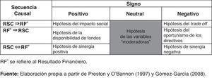 Hipótesis sobre la relación RSC-resultado financiero.
