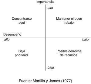 Representación clásica del análisis de importancia-desempeño.
