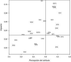 Mapa de impacto-percepción para la satisfacción en el restaurante A.