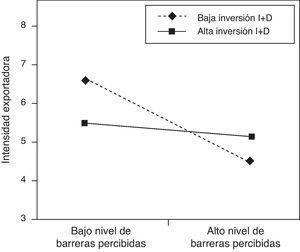 Efecto de la interacción entre las barreras percibidas y la inversión en I+D sobre la intensidad exportadora.