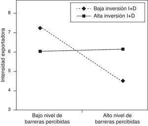 Efecto de la interacción entre las barreras percibidas y la inversión en I+D sobre la intensidad exportadora en una situación de baja turbulencia percibida.