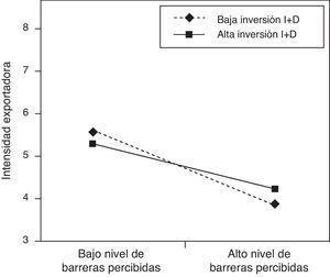 Efecto de la interacción entre las barreras percibidas y la inversión en I+D sobre la intensidad exportadora en una situación de alta turbulencia percibida.