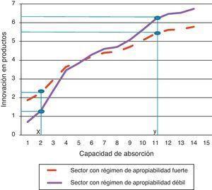 Efectos del régimen de apropiabilidad del sector en la relación entre capacidad de absorción e innovación en productos.