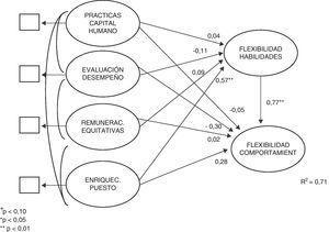 Parámetros estructurales estimados.