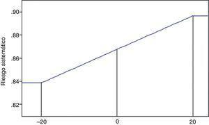 Riesgo sistemático de las entidades originadoras de titulizaciones en España, 1993-2010 (registro y ventana ±20). Esta figura se refiere a los resultados de la tabla 4 para la ventana de ±20, y en ella se muestra la evolución del riesgo sistemático dentro de la ventana del evento para el conjunto de las 185 transacciones de titulización en el entorno de la fecha de registro.