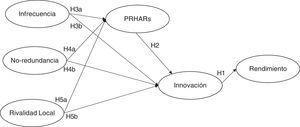 Representación gráfica del modelo teórico propuesto.