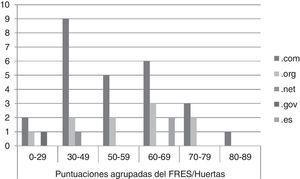 Puntuaciones agrupadas del FRES/Huertas por tipo de página.