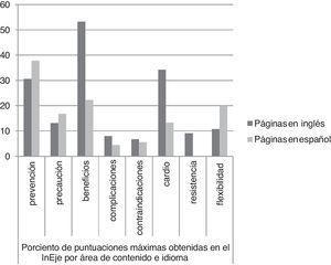 Porcentaje de la puntuación máxima posible en el InEje por área de contenido e idioma.