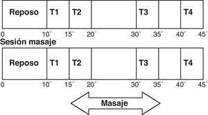 Esquema cronológico de los intervalos de las sesiones control y masaje. NOTA: en cada una de esos tiempo s (T12, T2, T3, T4) se midió (en registr os de 5 minut os) lapotencia to tal de l espectr o de densidad (PT), la den sidad de pot encia del componente de altafrecuencia (AF) y la densidad de poten cia del componen te de ba ja fre cuen cia (BF); toda s ella sexpresadas en expr esada en ms2. Además, al final de la sesión control y al final de la sesión masaje se administró la escala EVA debienestar.