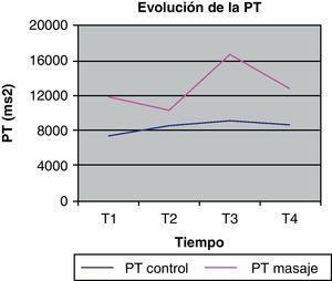 Representación gráfica de la media de las PT durante cada una de las sesiones (control y masaje).
