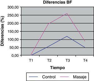 Representación gráfica de la evolución de las diferencias de la BF durante cada una de las sesiones (control y masaje).