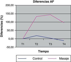 Representación gráfica de la evolución de las diferencias de la AF durante cada una de las sesiones (control y masaje).