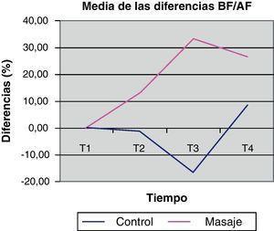 Representación gráfica de la evolución de las diferencias de la ratio BF/AF durante cada una de las sesiones (control y masaje).