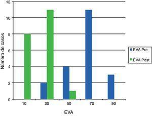 Distribución del número de pacientes de acuerdo con la EVA, antes y después del tratamiento.