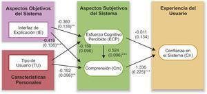 Modelo de ecuaciones estructurales para los datos del experimento. Niveles de significancia: *** p < 0.001, ** p < 0.01, no significativo p > 0.05