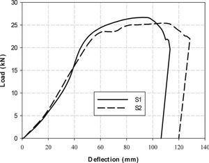 Load-deflection curves of the specimens