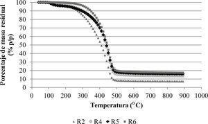 Análisis termogravimétrico de los residuales preparados