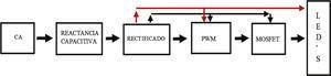 Diagrama a bloques de un impulsor LED.
