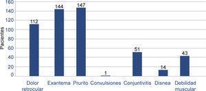 Frecuencia de signos y síntomas atípicos de pacientes con caso sospechoso o confirmado de Chikungunya.
